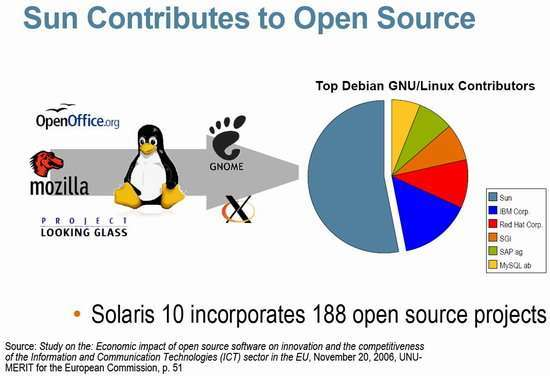 I contributi Sun all'open source