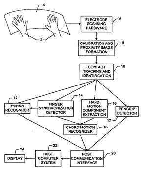 Una immagine inserita nel testo di uno dei brevetti richiesti da Apple