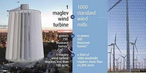 Uno schizzo del possibile aspetto della rivoluzionaria turbina eolica magnetica
