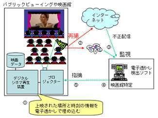 Lo schema della nuova tecnologia anticopia per il cinema
