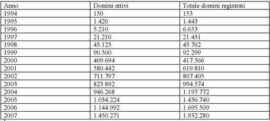 L'ascesa dei domini italiani