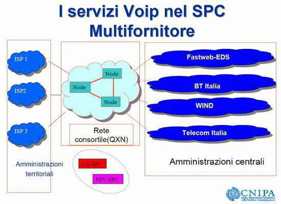 Il sistema VoIP