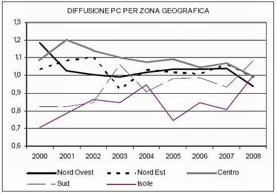 diffusione del PC nelle diverse aree del paese