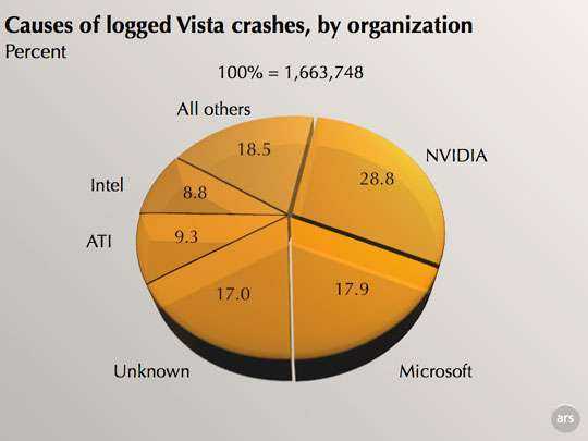 grafico crash Windows Vista Nvidia