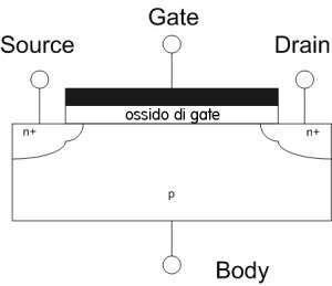 L'ossido di gate