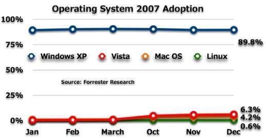 i dati di Forrester Research