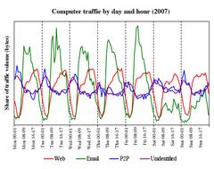 Il traffico generato dai computer