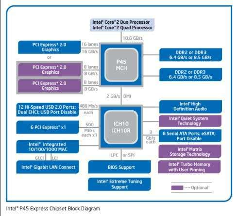 Diagramma a blocchi del chipset P45 Express di Intel