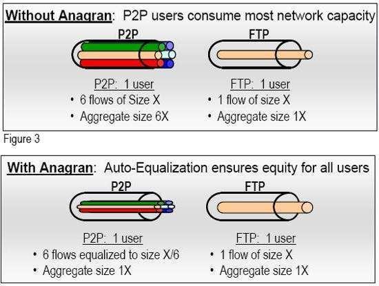 anagran