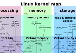 Linux Kernel Map