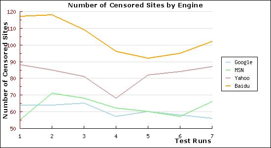 Quanto mi censuri?