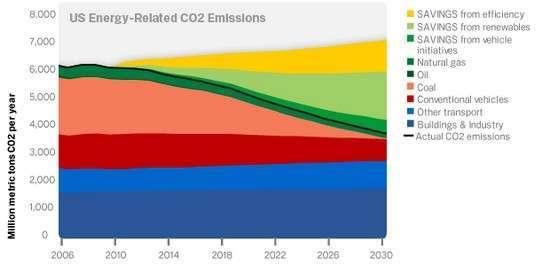 il grafico delle emissioni di CO2