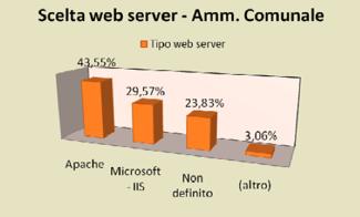 Web server scelti dai comuni