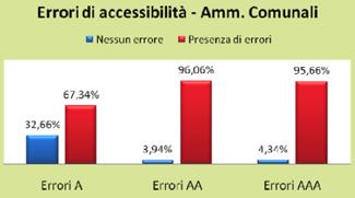 l'accessibilità dei siti comunali