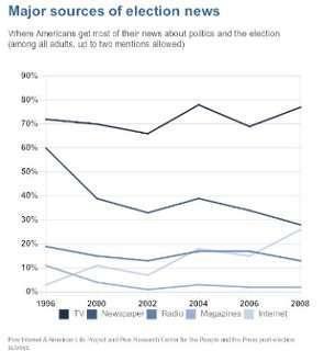 ecosistema dei media