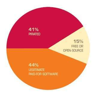 percentuali software
