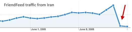 il grafico degli accessi su friendfeed dall'iran