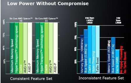 AMD lancia l'Opteron six-core più verde