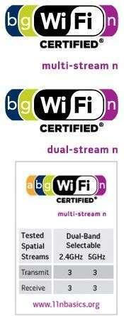 Loghi certificazione WiFi 802.11n