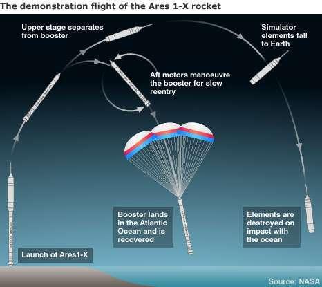La sequenza grafica della missione