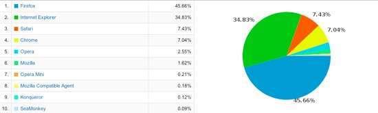 I browser più utilizzati per la navigazione su Punto Informatico