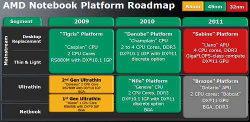AMD Roadmap notebook