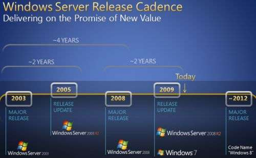 Roadmap Windows Server