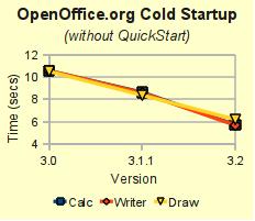 Grafico velocità di caricamento OpenOffice 3.2