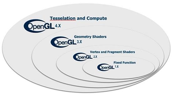 OpenGL 4.0