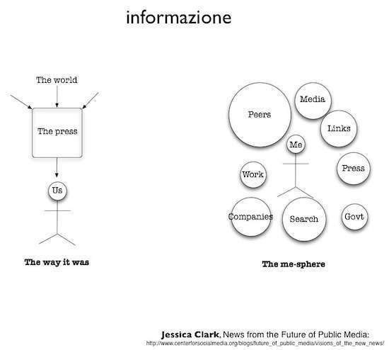 il diagramma dell'informazione nell'era di Internet