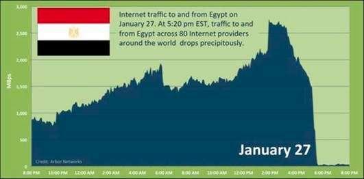il grafico del traffico