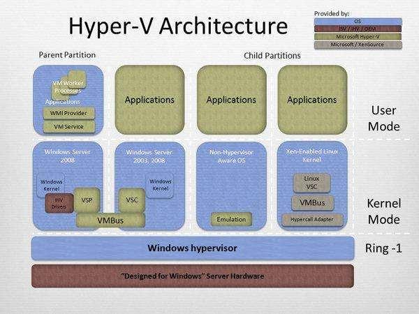 Hyper-V è un hypervisor