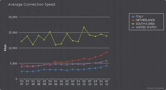 la velocità della rete in italia