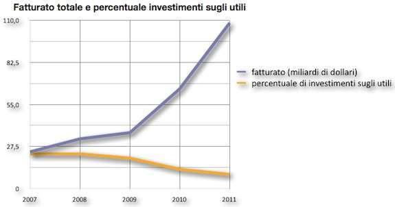 gli investimenti di apple in assoluto e in percentuale