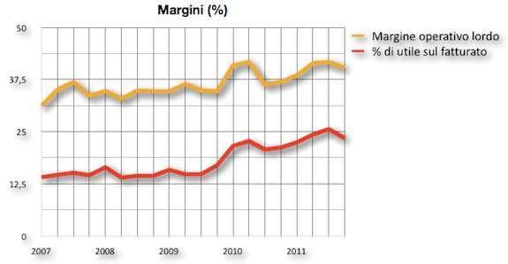 i margini di vendita