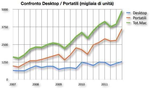 confronto vendite portatili e desktop