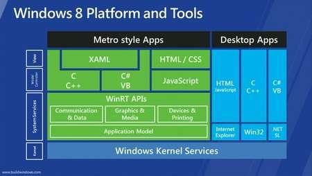 la piattaforma di sviluppo per windows 8
