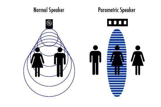 speaker direzionale