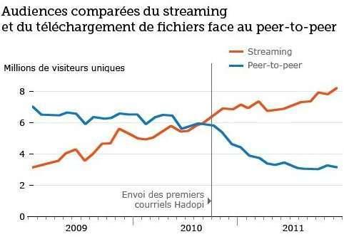 dati streaming