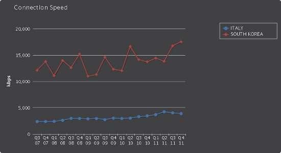 Velocità media Italia e Corea