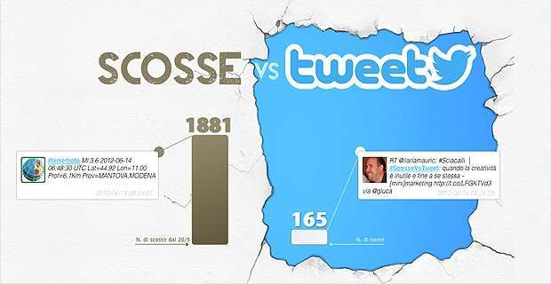 scosse vs tweet