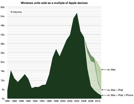 il grafico del rapporto di vendita