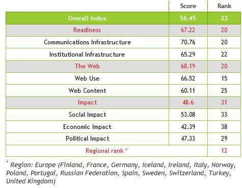 classifica web index 2012