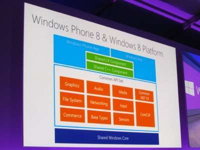 i punti in comune tra windows e windows phone