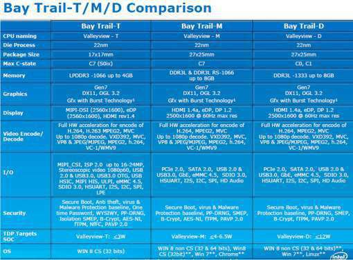 le tre varianti dell'architettura bay trail