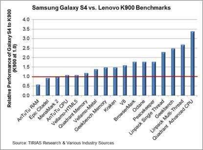 le prestazioni di s4 e k900 a confronto