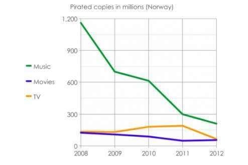 grafico pirateria norvegese
