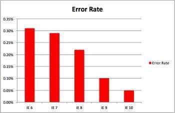 la classifica di affidabilità delle versioni di IE di sauce labs