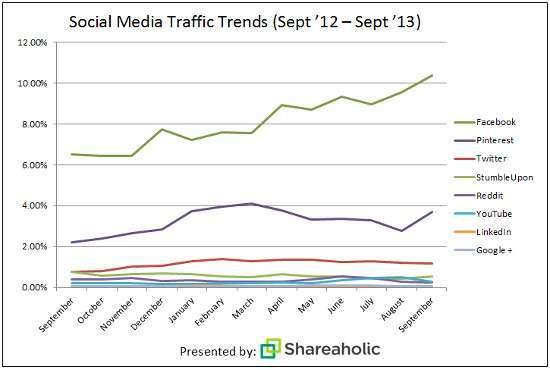 Dati traffico