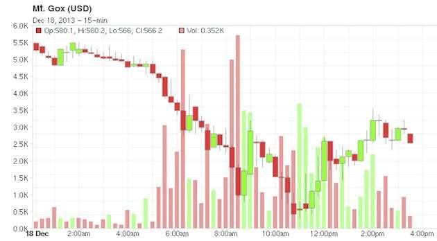 la quotazione dei bitcoin il 18 dicembre